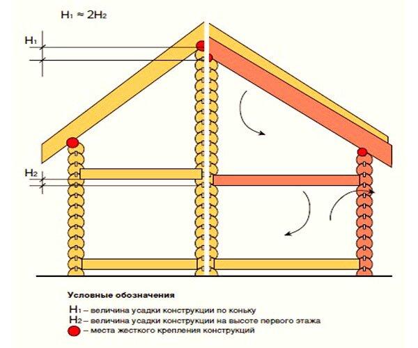 Усадка дома из бруса - графическое представление.