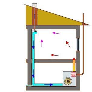 Принципиальная схема воздушного отопления дома